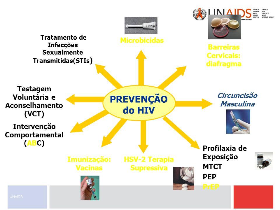PREVENÇÃO do HIV Barreiras Cervicais: diafragma Microbicidas