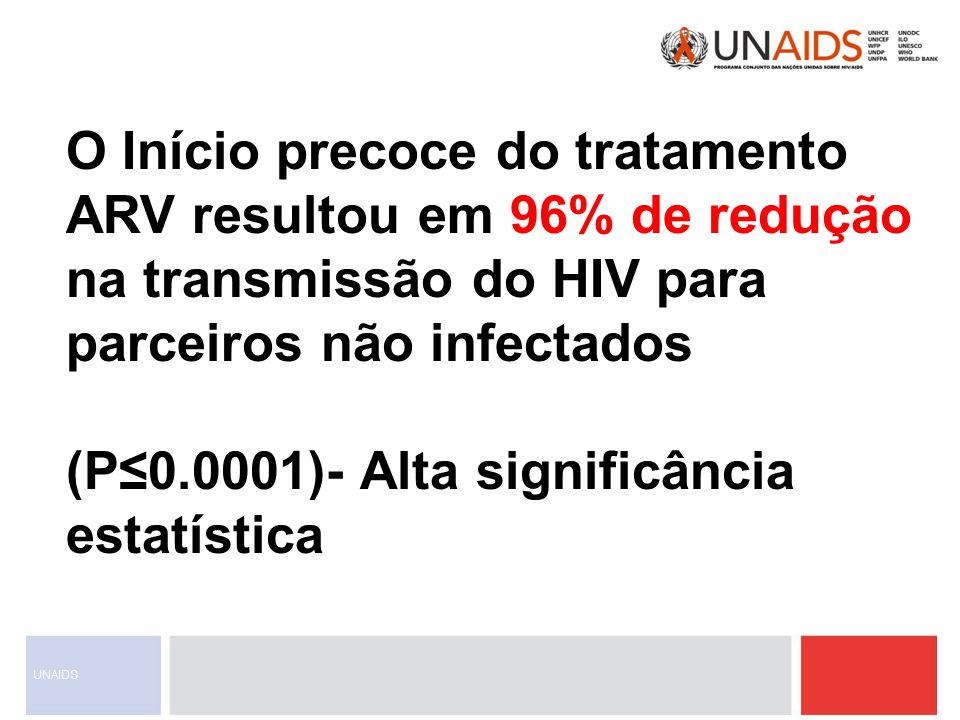 O Início precoce do tratamento ARV resultou em 96% de redução na transmissão do HIV para parceiros não infectados
