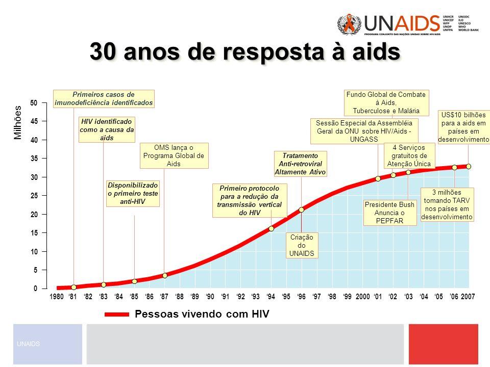 30 anos de resposta à aids Pessoas vivendo com HIV Milhões 50 45 40 35