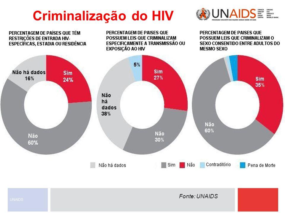 Criminalização do HIV Fonte: UNAIDS