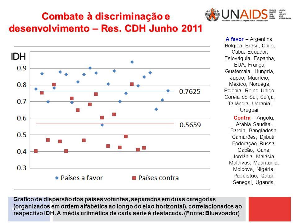 Combate à discriminação e desenvolvimento – Res. CDH Junho 2011