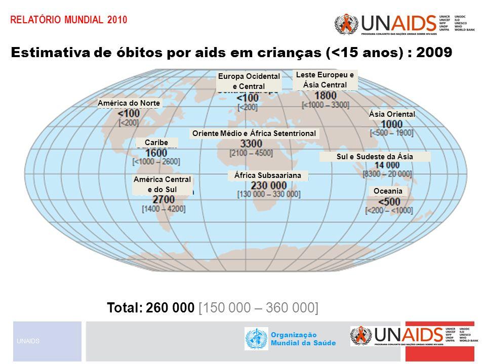 Estimativa de óbitos por aids em crianças (<15 anos) : 2009
