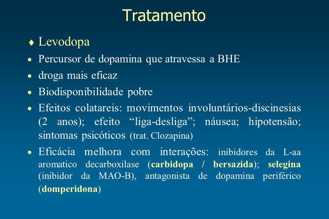 Tratamento Levodopa Percursor de dopamina que atravessa a BHE