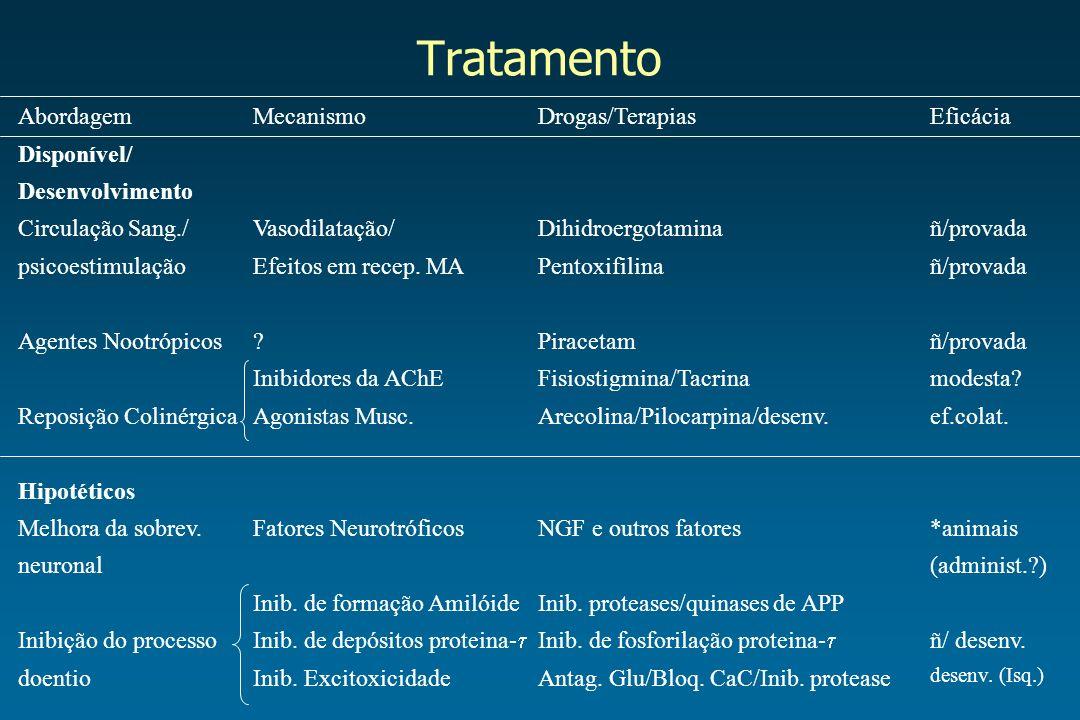 Tratamento Abordagem Disponível/ Desenvolvimento Circulação Sang./