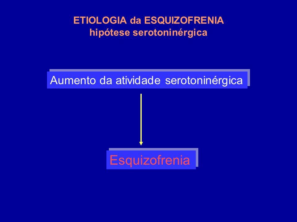 ETIOLOGIA da ESQUIZOFRENIA hipótese serotoninérgica