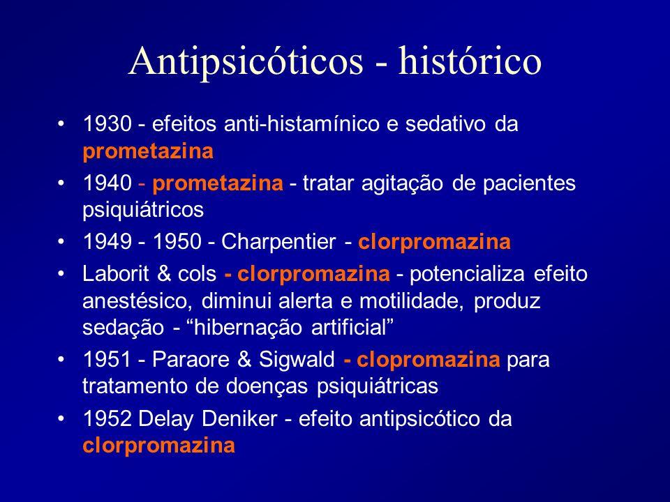 Antipsicóticos - histórico