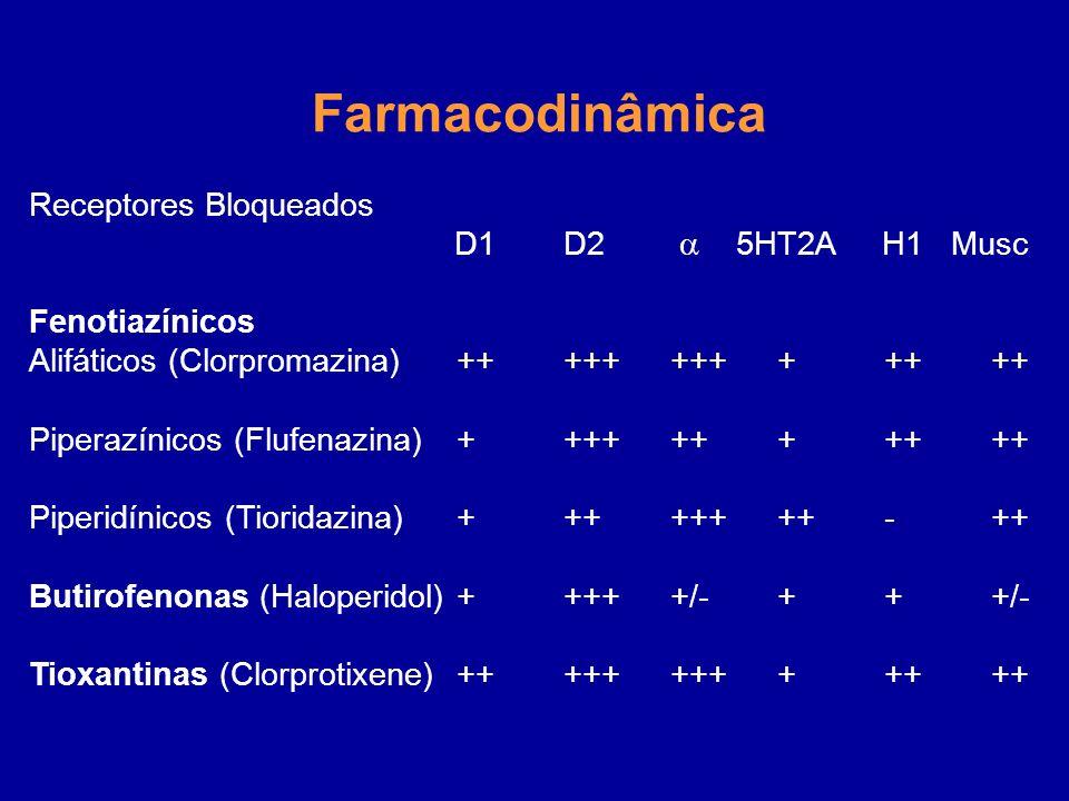 Farmacodinâmica Receptores Bloqueados D1 D2  5HT2A H1 Musc