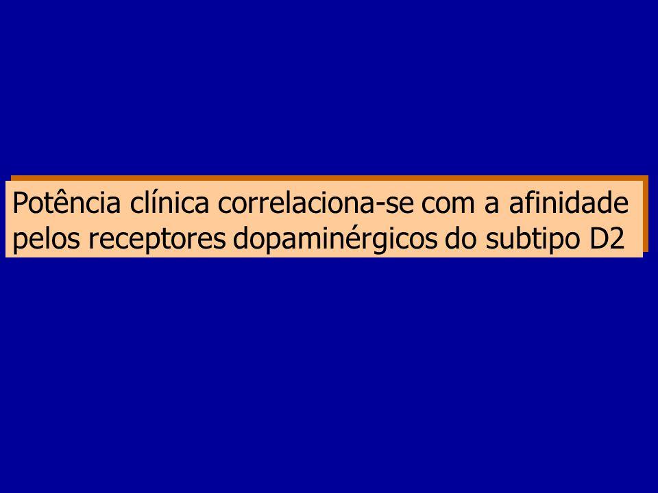 Potência clínica correlaciona-se com a afinidade