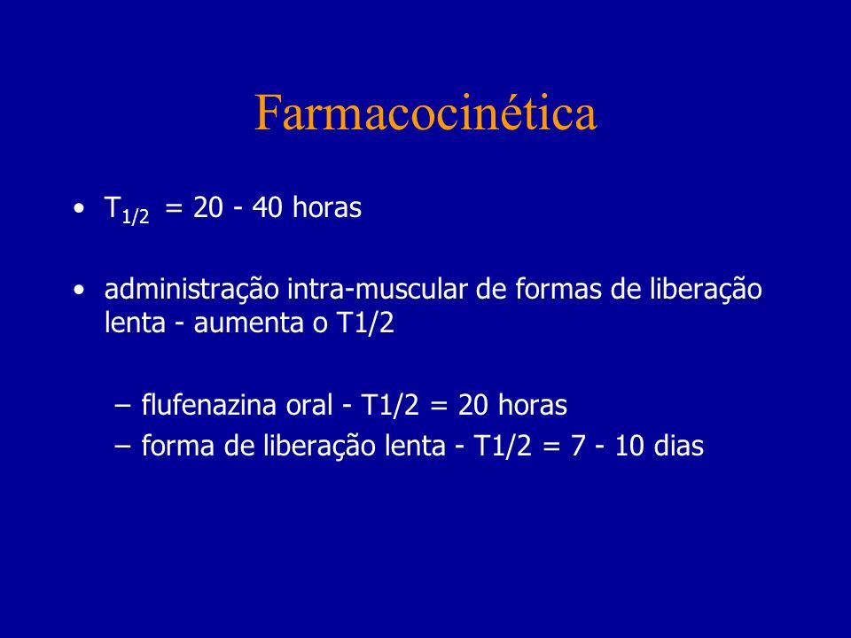 Farmacocinética T1/2 = 20 - 40 horas