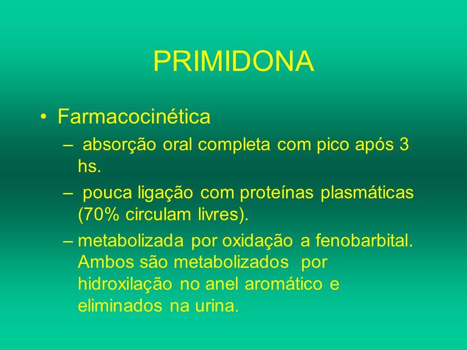PRIMIDONA Farmacocinética absorção oral completa com pico após 3 hs.