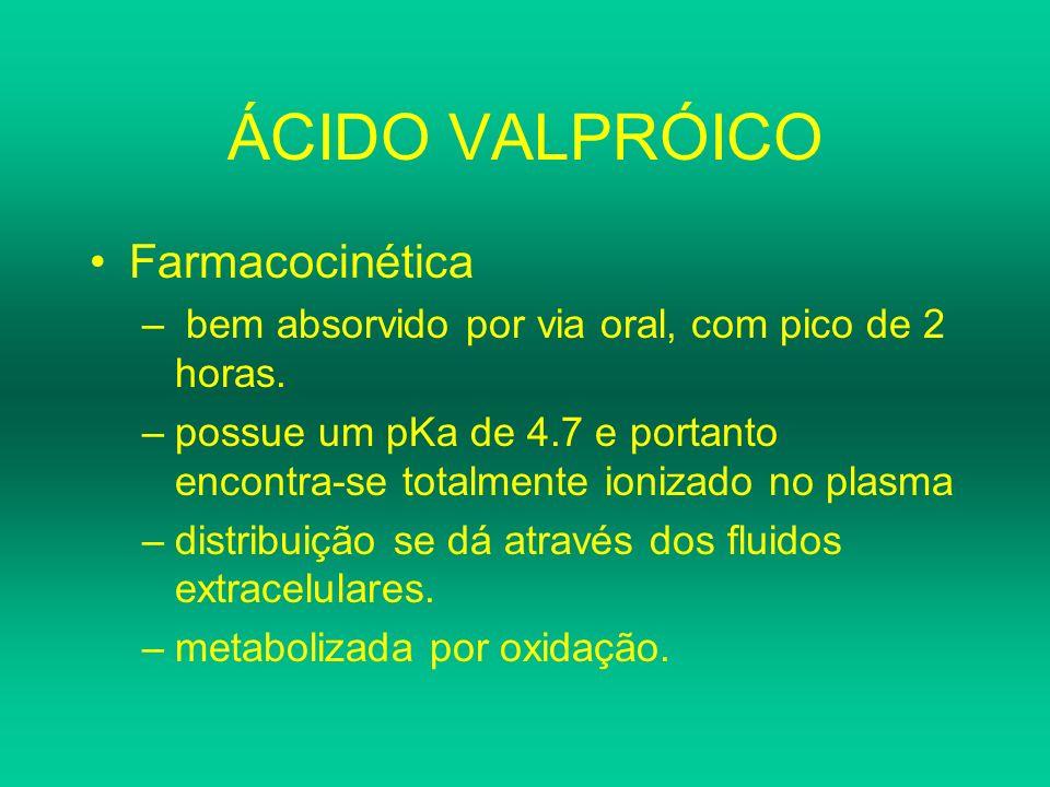 ÁCIDO VALPRÓICO Farmacocinética