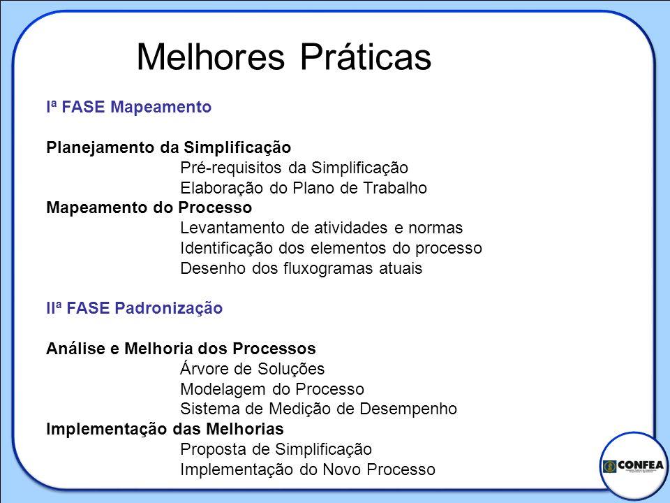 Melhores Práticas Iª FASE Mapeamento Planejamento da Simplificação