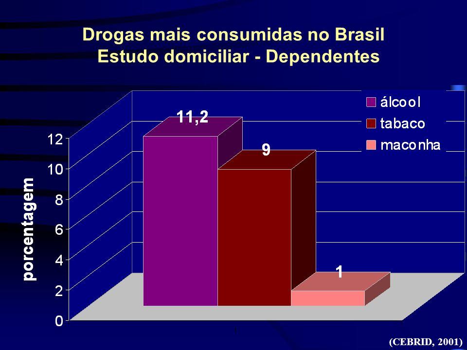 Drogas mais consumidas no Brasil Estudo domiciliar - Dependentes