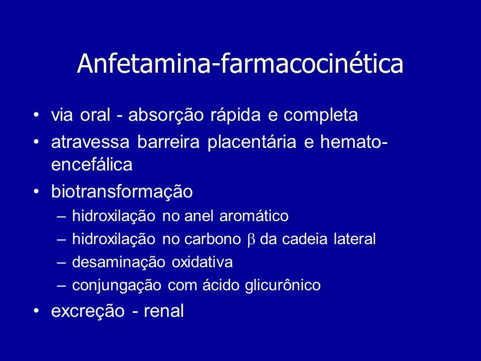 Anfetamina-farmacocinética