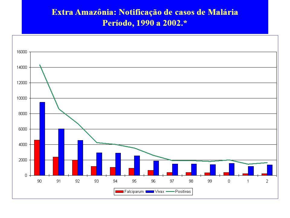 Extra Amazônia: Notificação de casos de Malária Período, 1990 a 2002.*