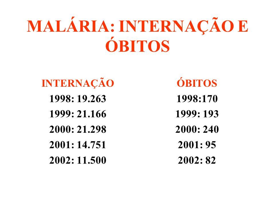 MALÁRIA: INTERNAÇÃO E ÓBITOS