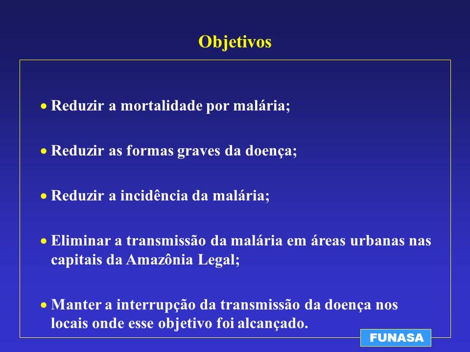 Objetivos Reduzir a mortalidade por malária;