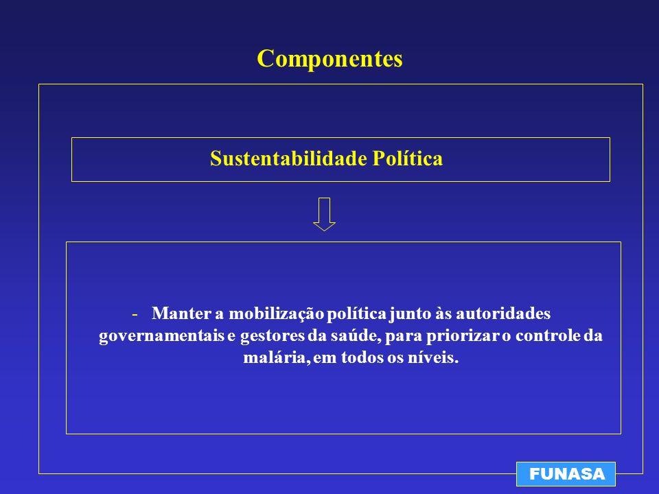 Componentes Sustentabilidade Política