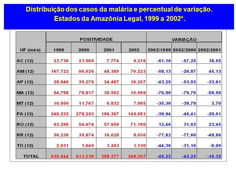 Distribuição dos casos da malária e percentual de variação.