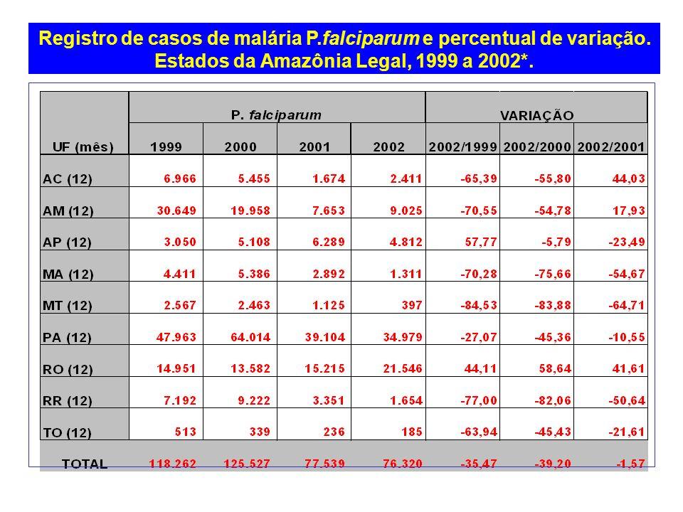 Registro de casos de malária P. falciparum e percentual de variação