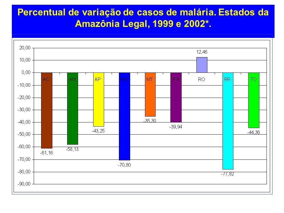 Percentual de variação de casos de malária
