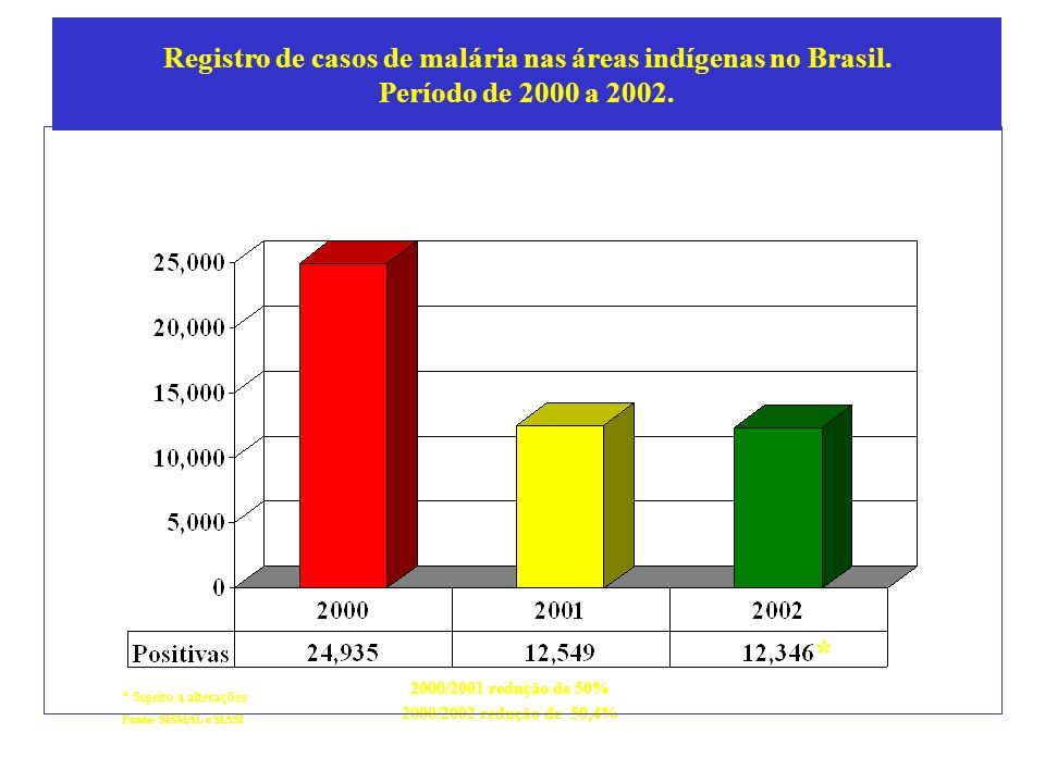 Registro de casos de malária nas áreas indígenas no Brasil