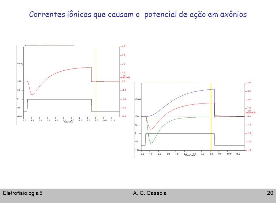 Correntes iônicas que causam o potencial de ação em axônios