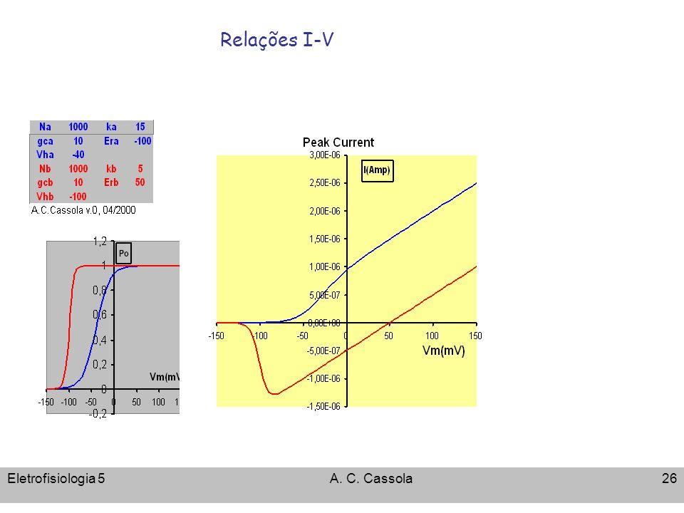 Relações I-V Eletrofisiologia 5 A. C. Cassola