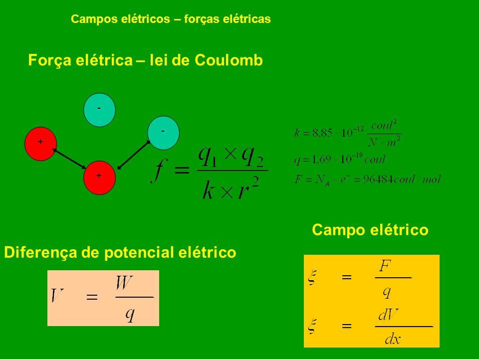 Força elétrica – lei de Coulomb Diferença de potencial elétrico