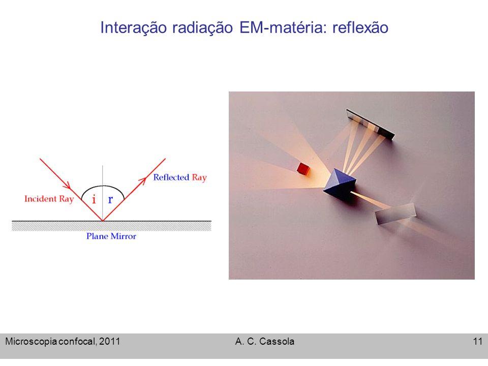 Interação radiação EM-matéria: reflexão