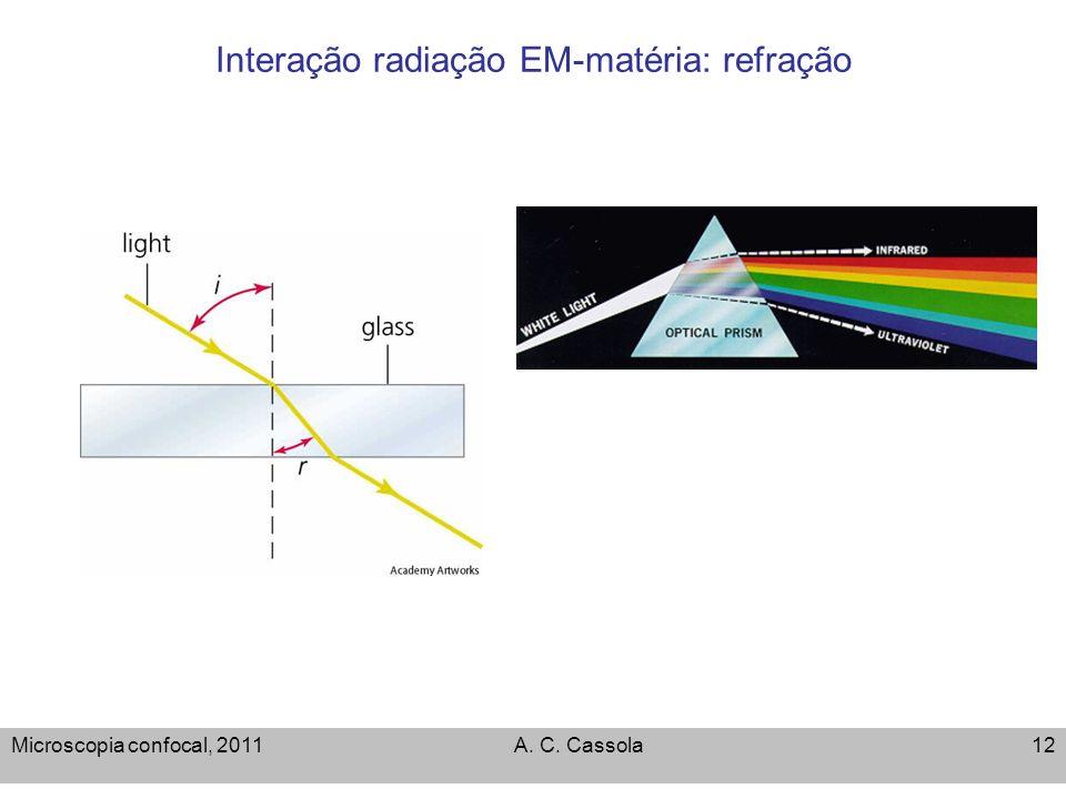 Interação radiação EM-matéria: refração