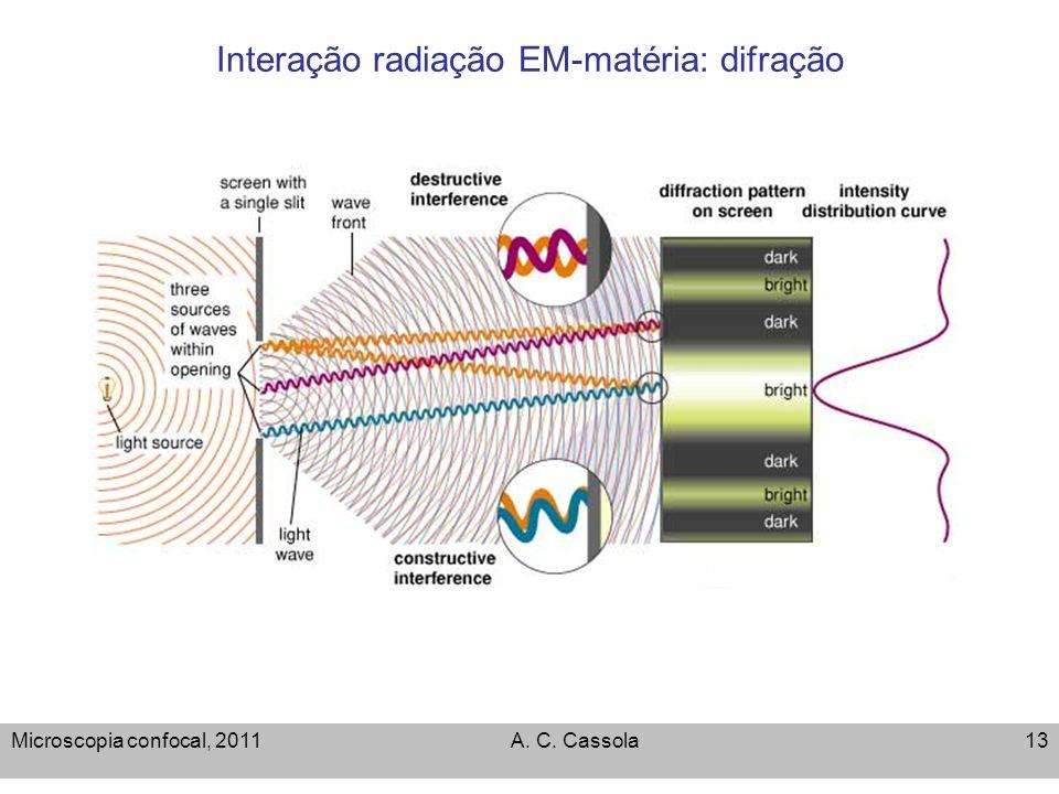 Interação radiação EM-matéria: difração
