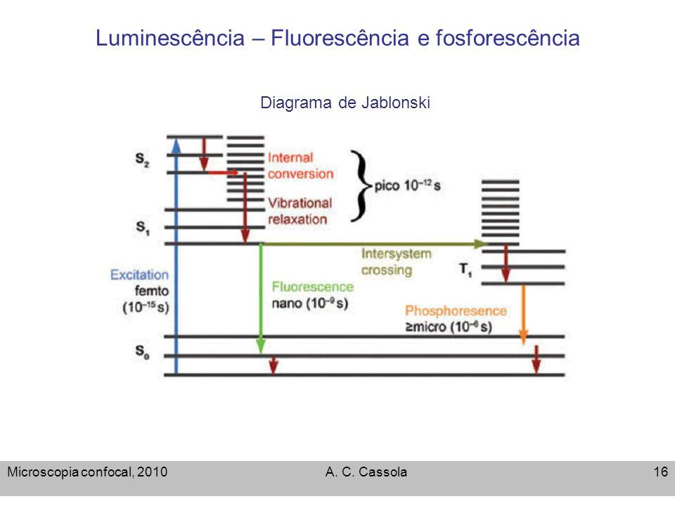 Luminescência – Fluorescência e fosforescência