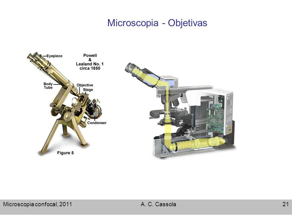 Microscopia - Objetivas