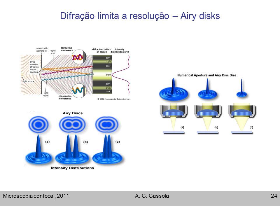 Difração limita a resolução – Airy disks