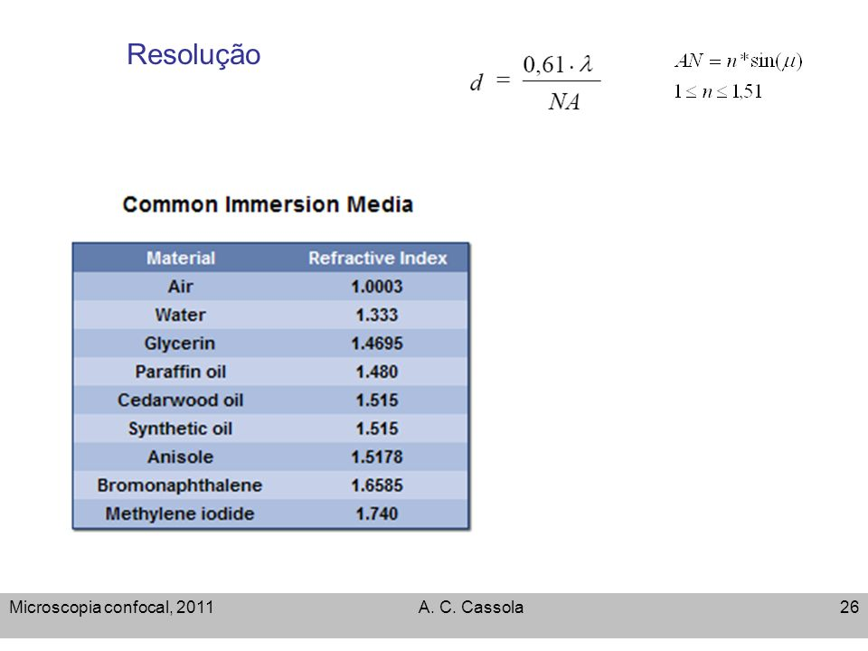Resolução Microscopia confocal, 2011 A. C. Cassola