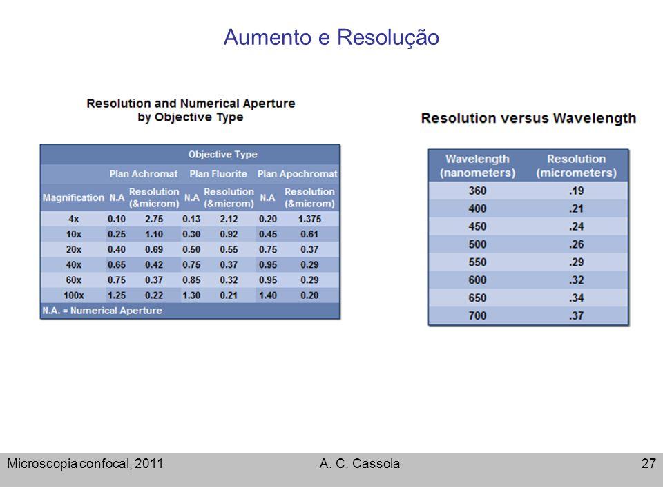 Aumento e Resolução Microscopia confocal, 2011 A. C. Cassola