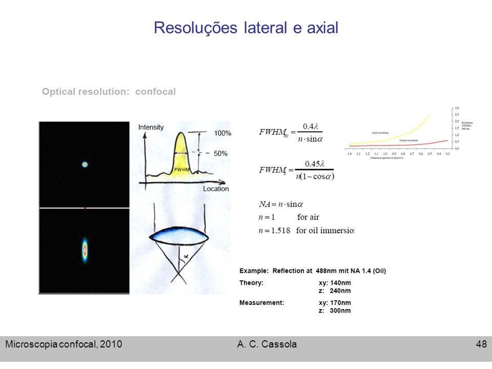 Resoluções lateral e axial