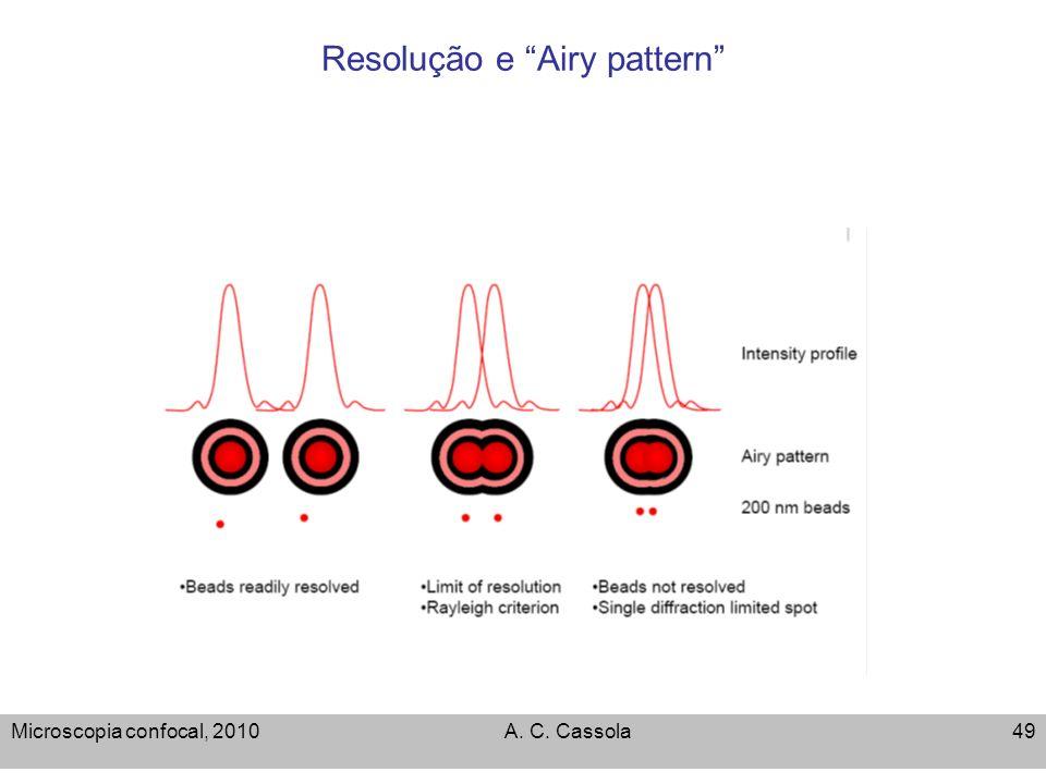 Resolução e Airy pattern