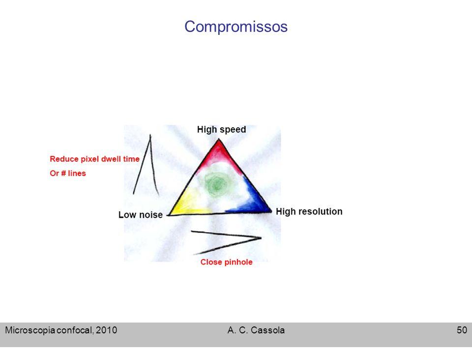 Compromissos Microscopia confocal, 2010 A. C. Cassola
