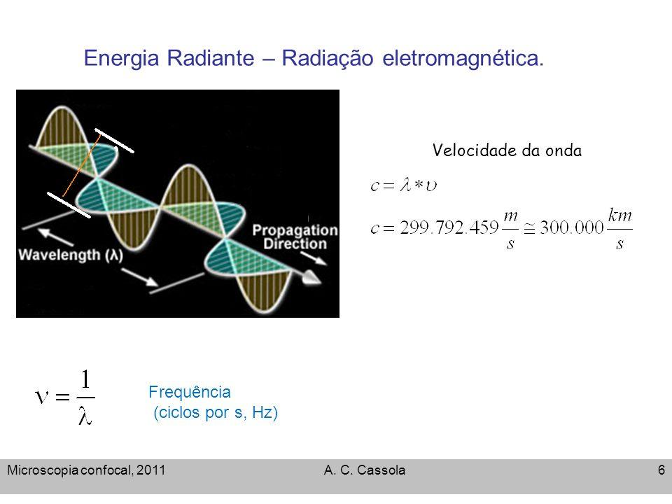 Energia Radiante – Radiação eletromagnética.
