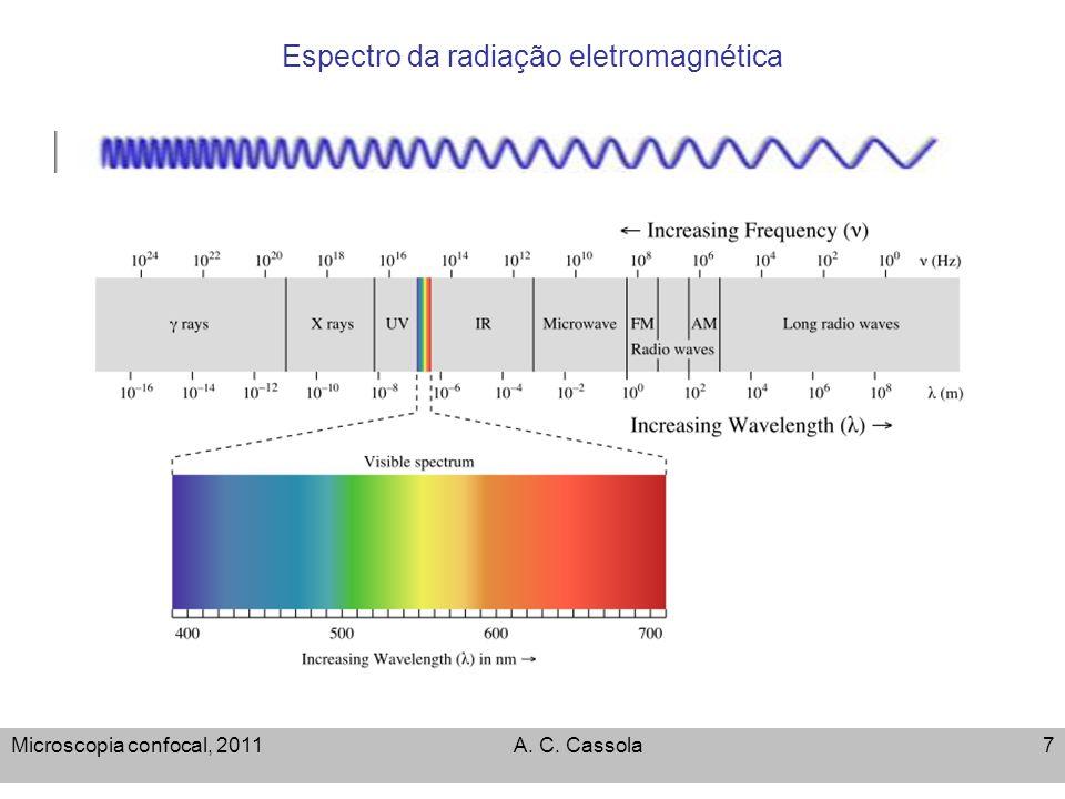 Espectro da radiação eletromagnética