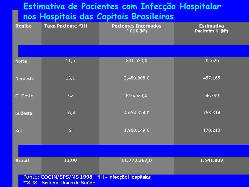 Estimativa de Pacientes com Infecção Hospitalar nos Hospitais das Capitais Brasileiras