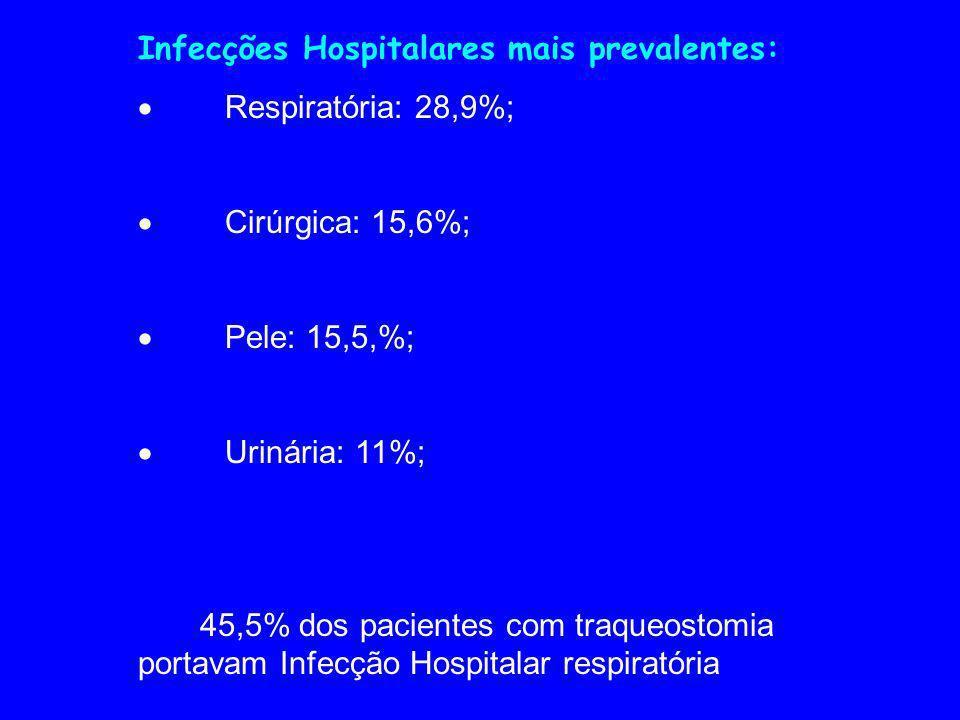 Infecções Hospitalares mais prevalentes: