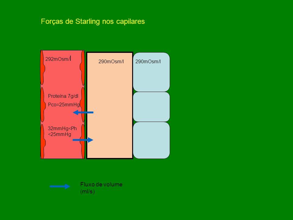 Forças de Starling nos capilares