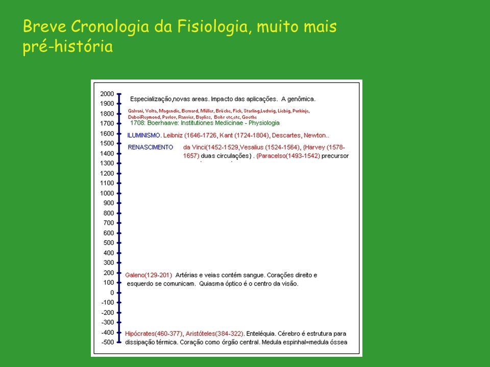 Breve Cronologia da Fisiologia, muito mais pré-história
