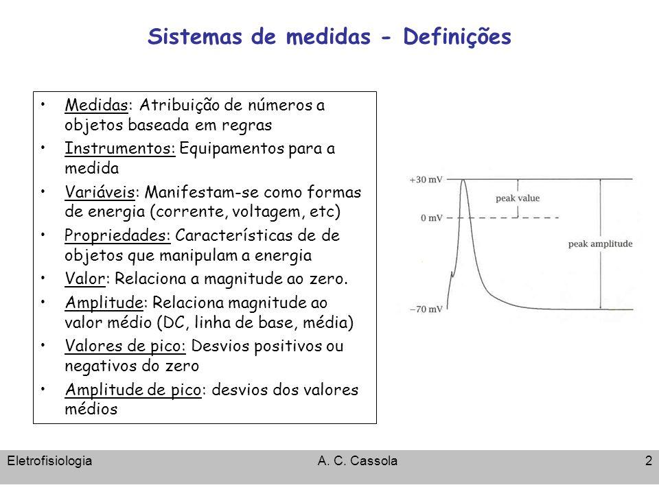 Sistemas de medidas - Definições