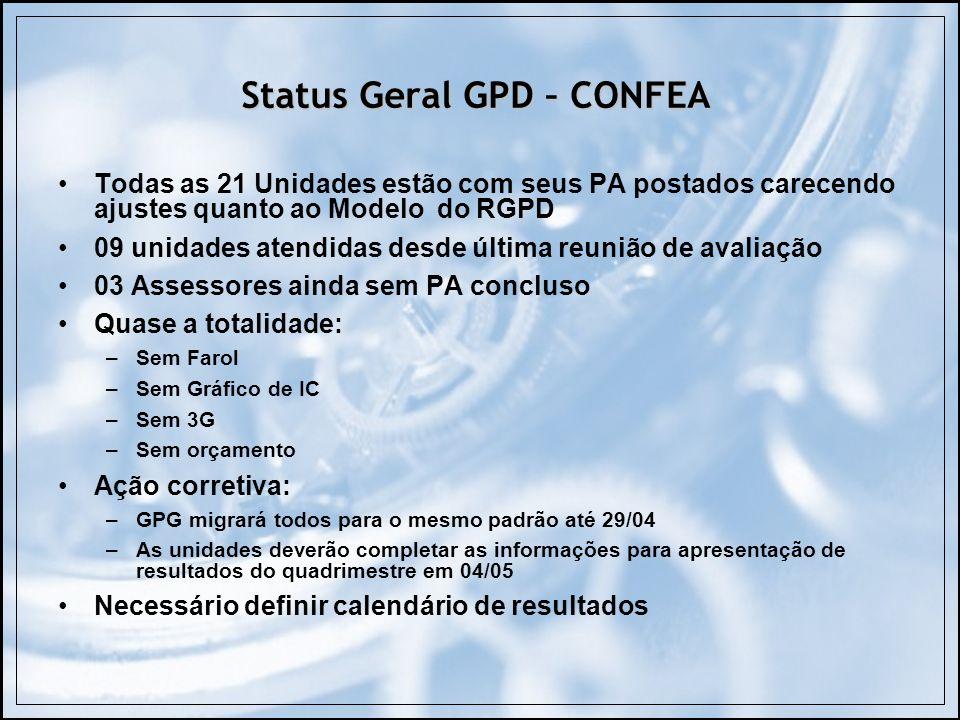 Status Geral GPD – CONFEA