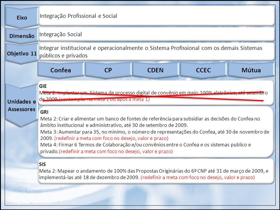 Confea CP CDEN CCEC Mútua