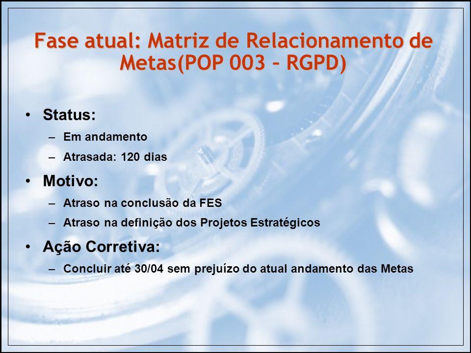 Fase atual: Matriz de Relacionamento de Metas(POP 003 – RGPD)